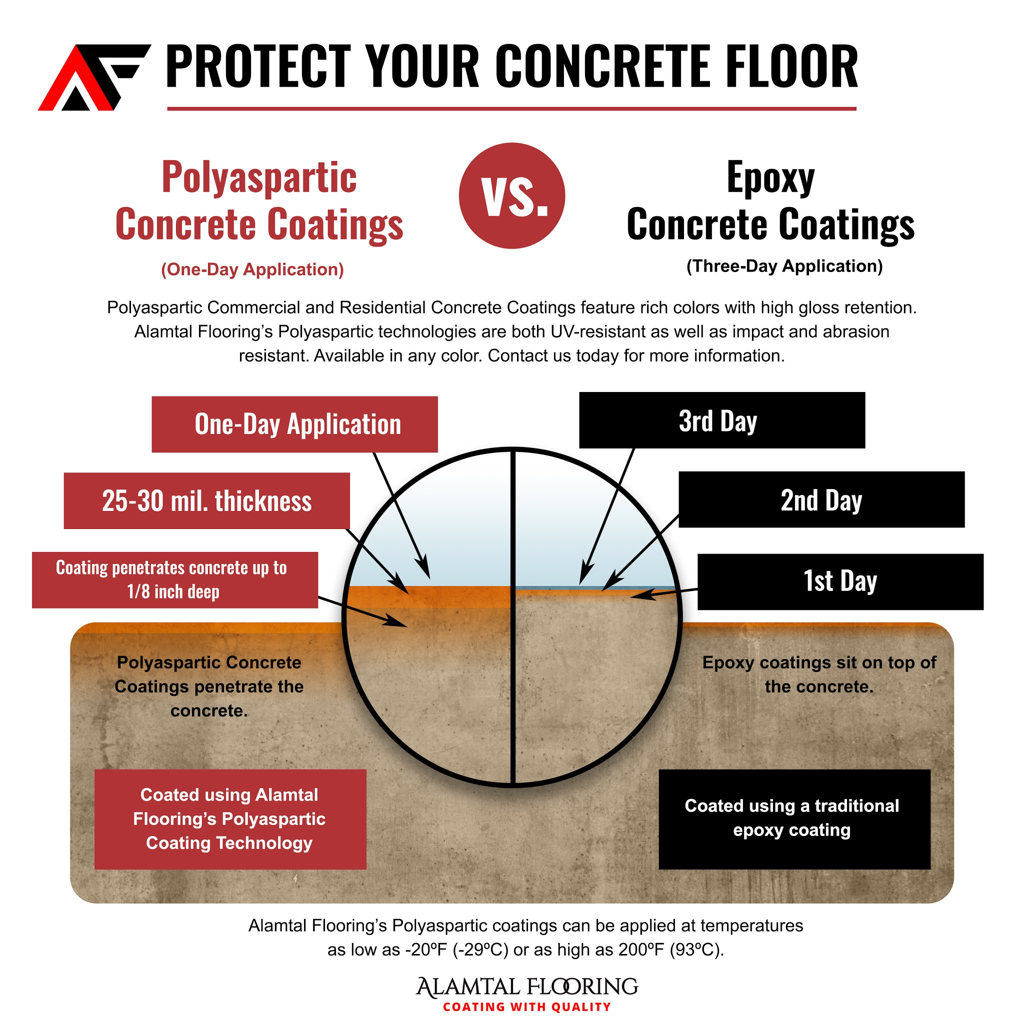 Polyaspartic vs Expoxy Concrete Coatings Diagram
