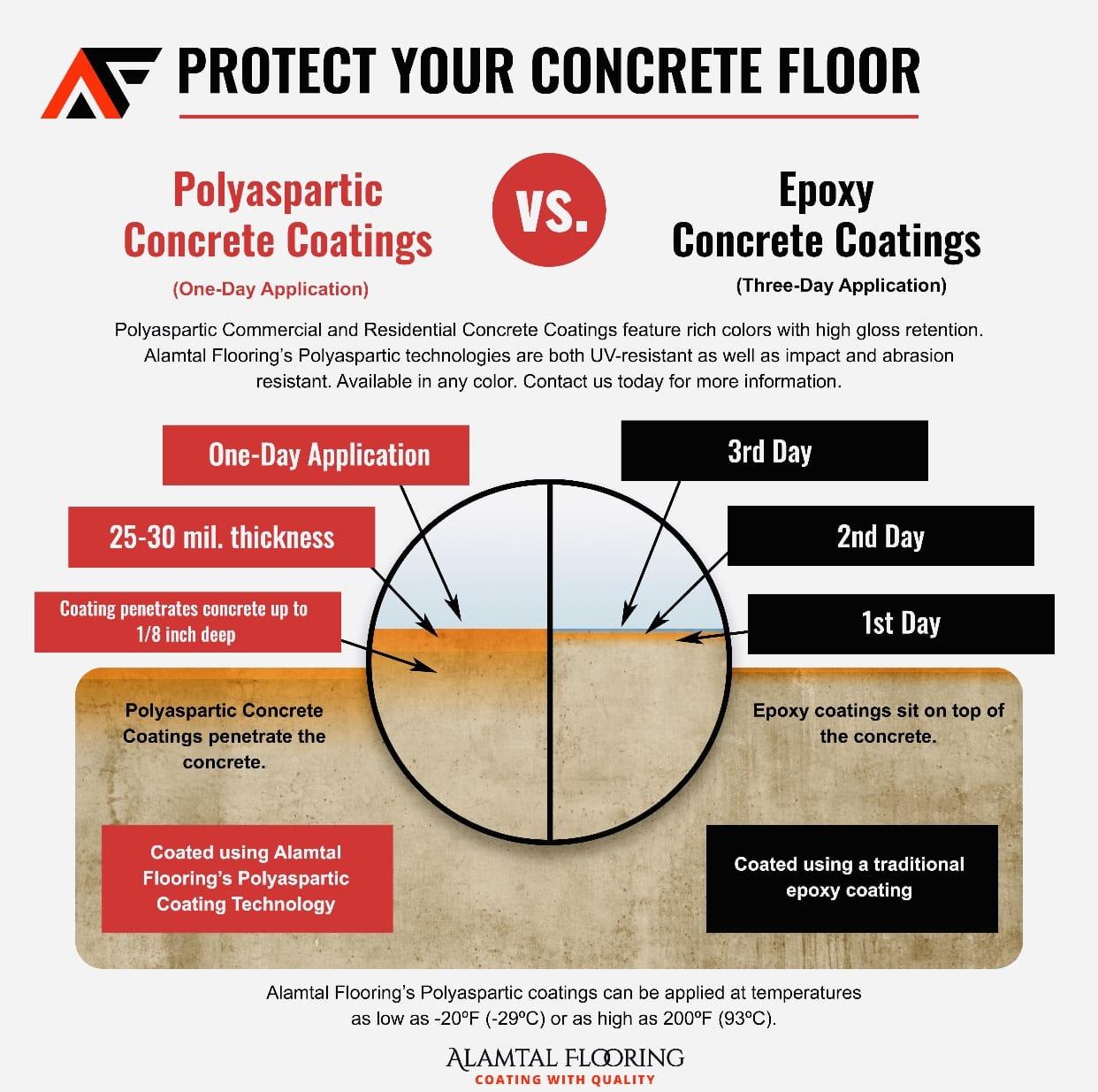 Commercial-Residential-Floor-Coating-Diagram